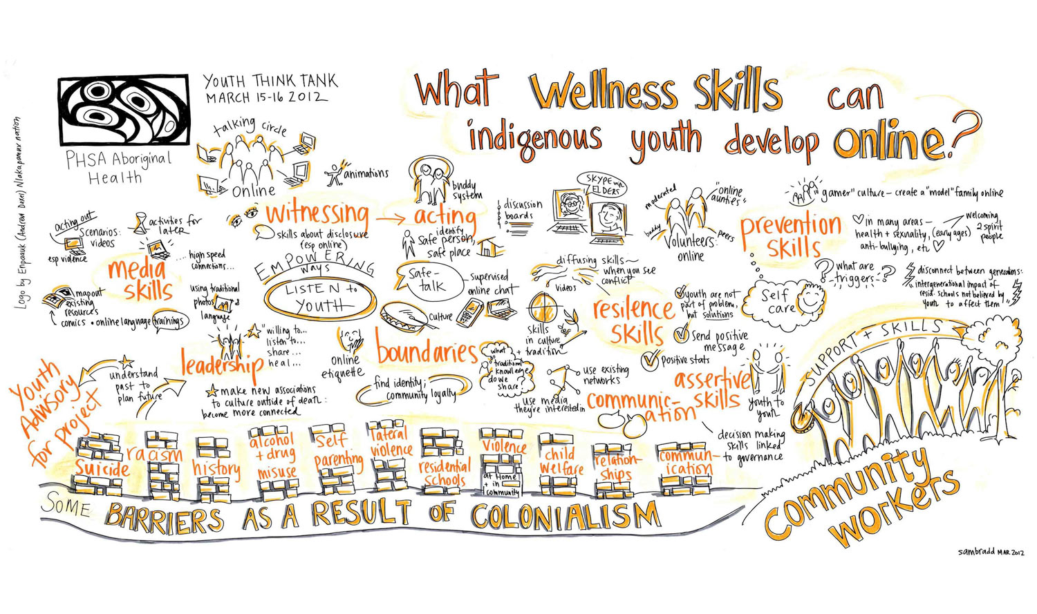 ... of BC - small group work report back about indigenous youth wellness