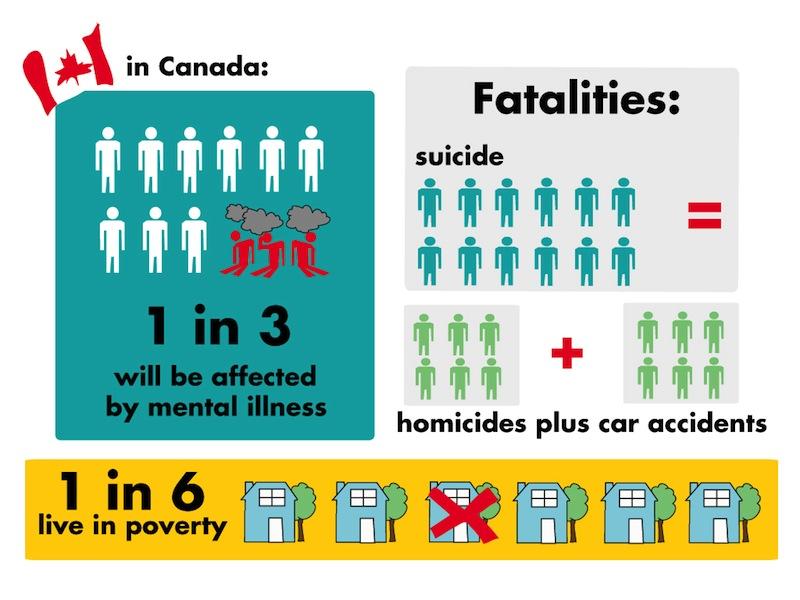 canadian mental health articles