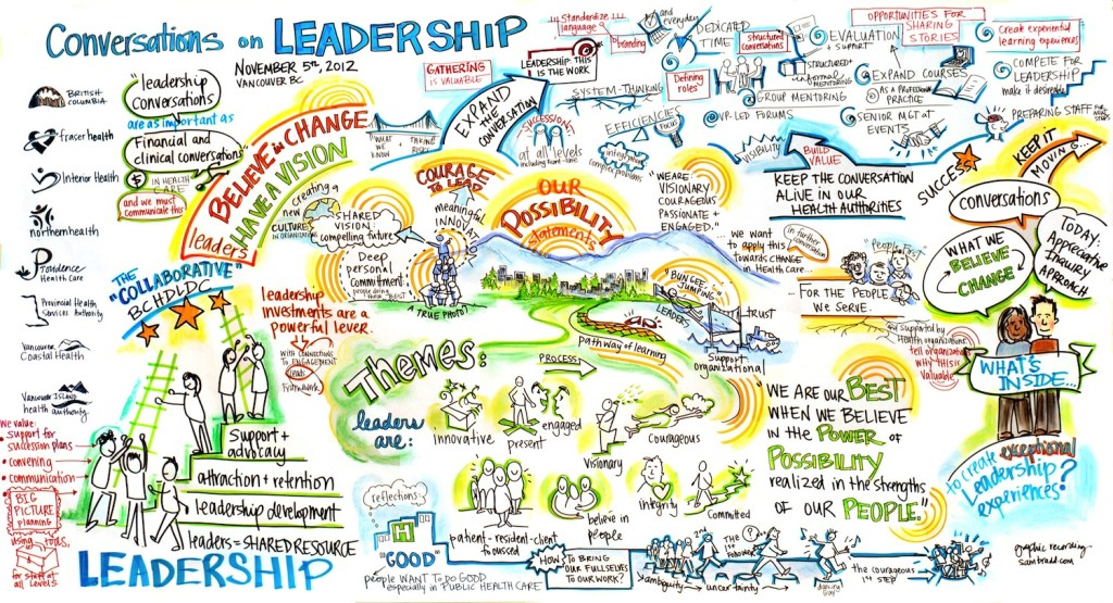 sam bradd, artist, vancouver, image, what is graphic recording, what is graphic facilitation, illustration, BC Health Leadership Collaborative, Appreciative Inquiry, health authority BC, framework, health care, leaders, conversation on health, community building, what is collaboration, union, illustrator, best practice, vector, best practice, visualization, visual learners, infographic, graphic design, mind map, mind mapping, visual practitioner, creativity, sketch noters, visual notetaking, consultant, facilitator, visual thinking, information architects, visual synthesis, graphic translation, group graphics, and ideation specialists, live drawing, group facilitation, group collaborative work, world cafe, conference, information design, information designers, virtual coaches, educator, non-profit, progressive, environment, sustainability, community, health, indigenous, aboriginal, youth, teens, adult learners, adult education, empowerment, justice, leadership, team building, experiential graphics