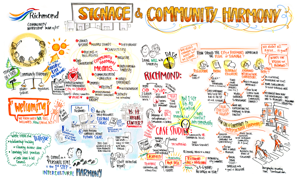 sam bradd, vancouver, image, visual facilitation, what is graphic recording, what is graphic facilitation, graphic illustration, union, community diversity, community forum, Richmond cultural harmony, Richmond signs, language, community cohesion, community harmony, case studies, knowledge translation, public engagement, research, vision, innovation in engagement, illustrator, best practice, vector, visualization, visual learners, infographic, graphic design, mind map, mind mapping, visual practitioner, creativity, sketch noters, visual notetaking, facilitator, indigenous, visual thinking, information architects, visual synthesis, graphic translation, group graphics, and ideation specialists, live drawing, group facilitation, community diversity, community forum, Richmond cultural harmony, Richmond signs, language, community cohesion, community harmony, case studies