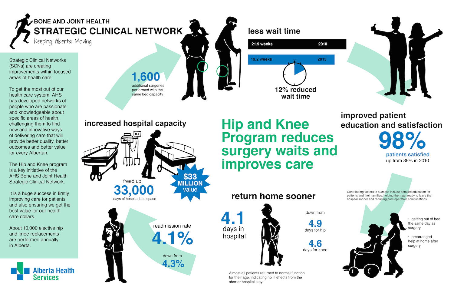 Alberta Health Services infographic for hip and knee statistics, knowledge transfer, health care
