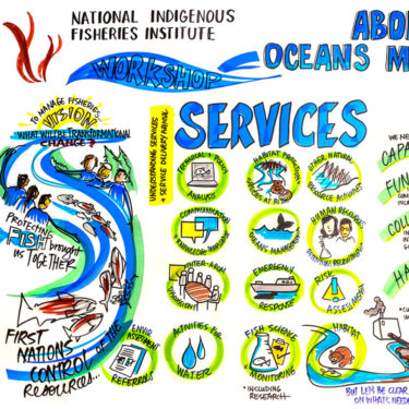 Graphic Recording of Indigenous Fisheries Institute program review
