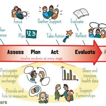 DASH BC Healthy Schools BC learning framework diagram