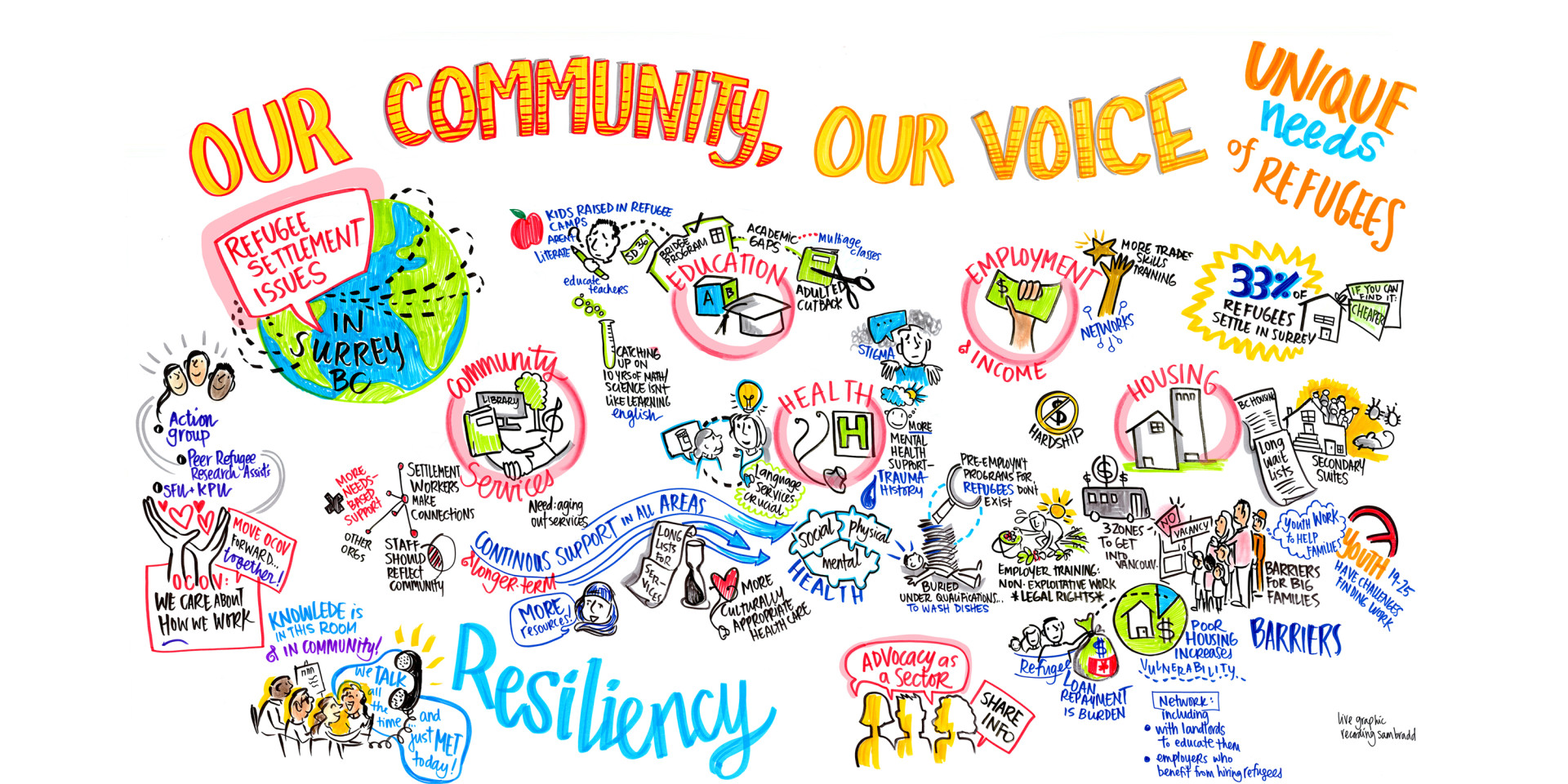 Our Community Our Voice Refugee Settlement graphic recording in Surrey