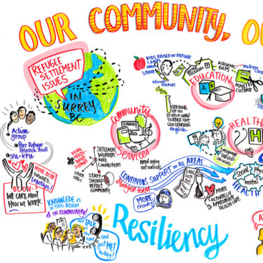 Graphic Recording of planning session for refugees settling in Surrey, B.C.