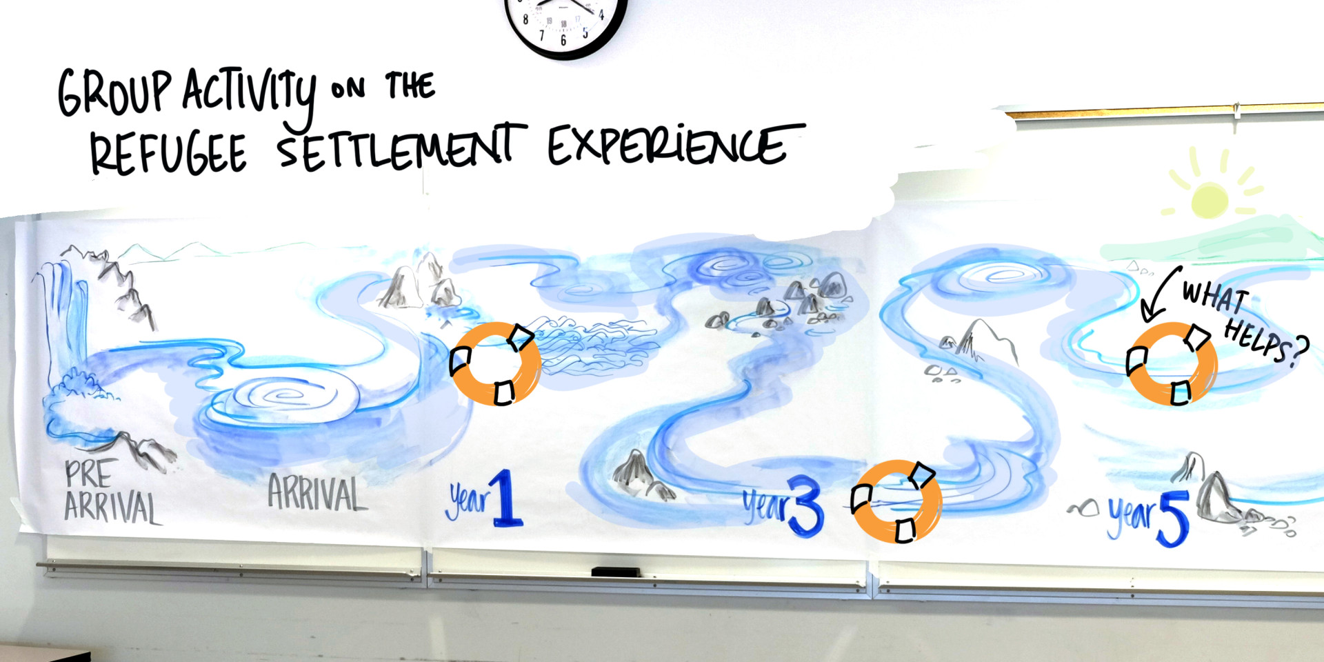 Visual facilitation activity-interactive timeline using water metaphors about refugee settlement experience