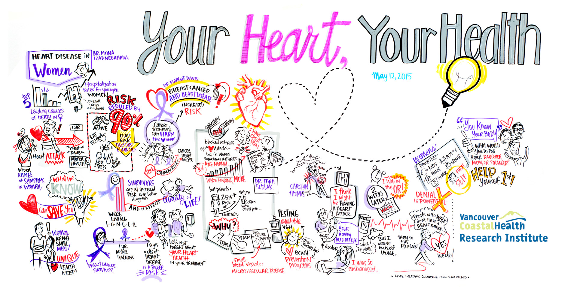 sam bradd, vancouver, visual facilitation, what is graphic recording, what is graphic facilitation, graphic illustration, union, health care, womens heart health, cardiovascular health, knowledge transfer, patient engagement, knowledge translation, public engagement, research,