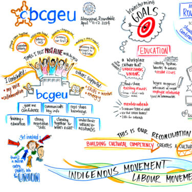 Graphic Recording BCGEU Aboriginal Roundtable