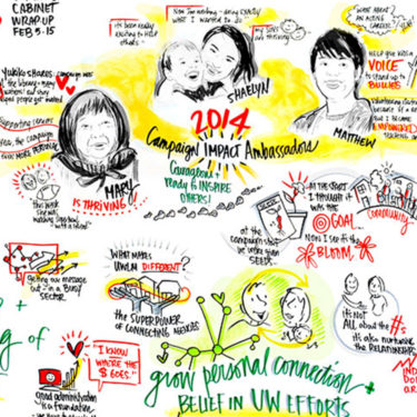Graphic Recording of campaign cabinet leaders at the 2014 Campaign wrap