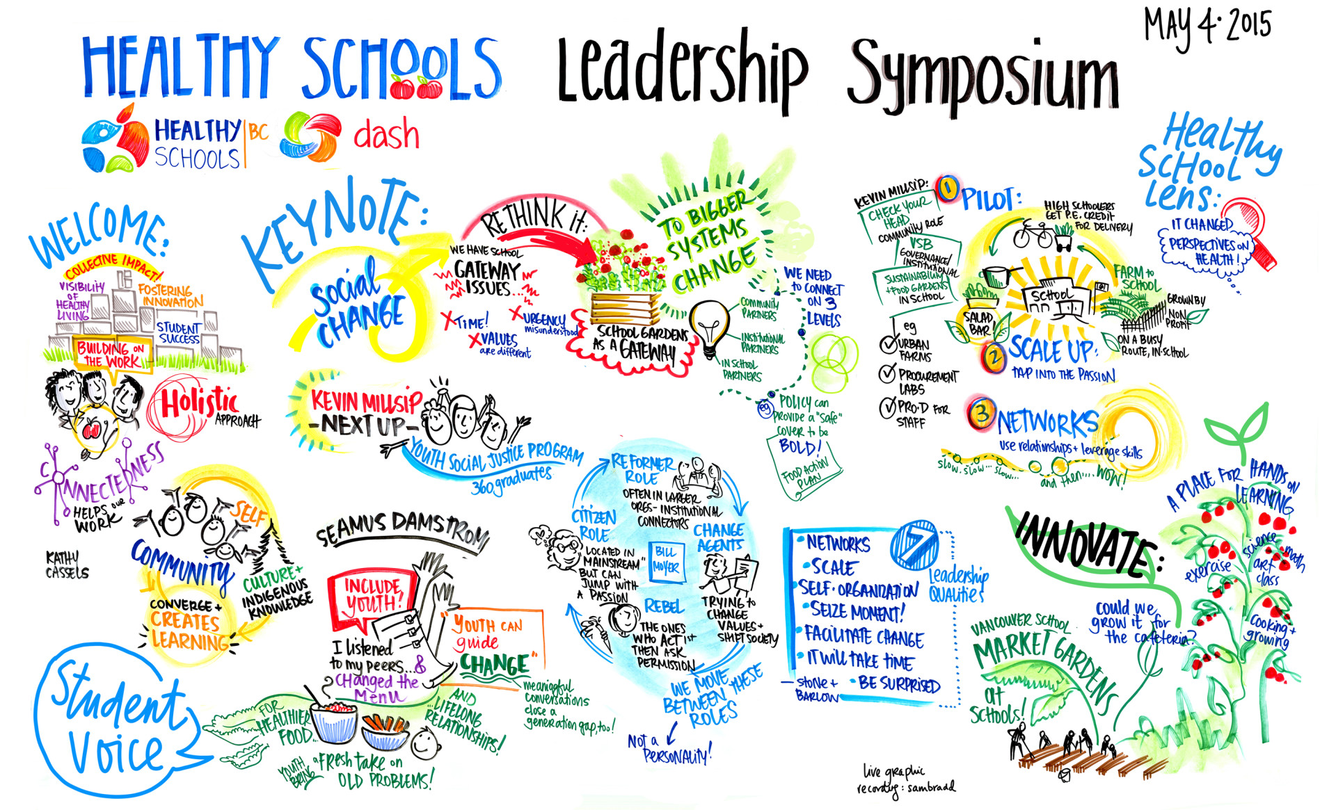 graphic recording, graphic facilitation, healthy schools bc, kevin millsip, next up