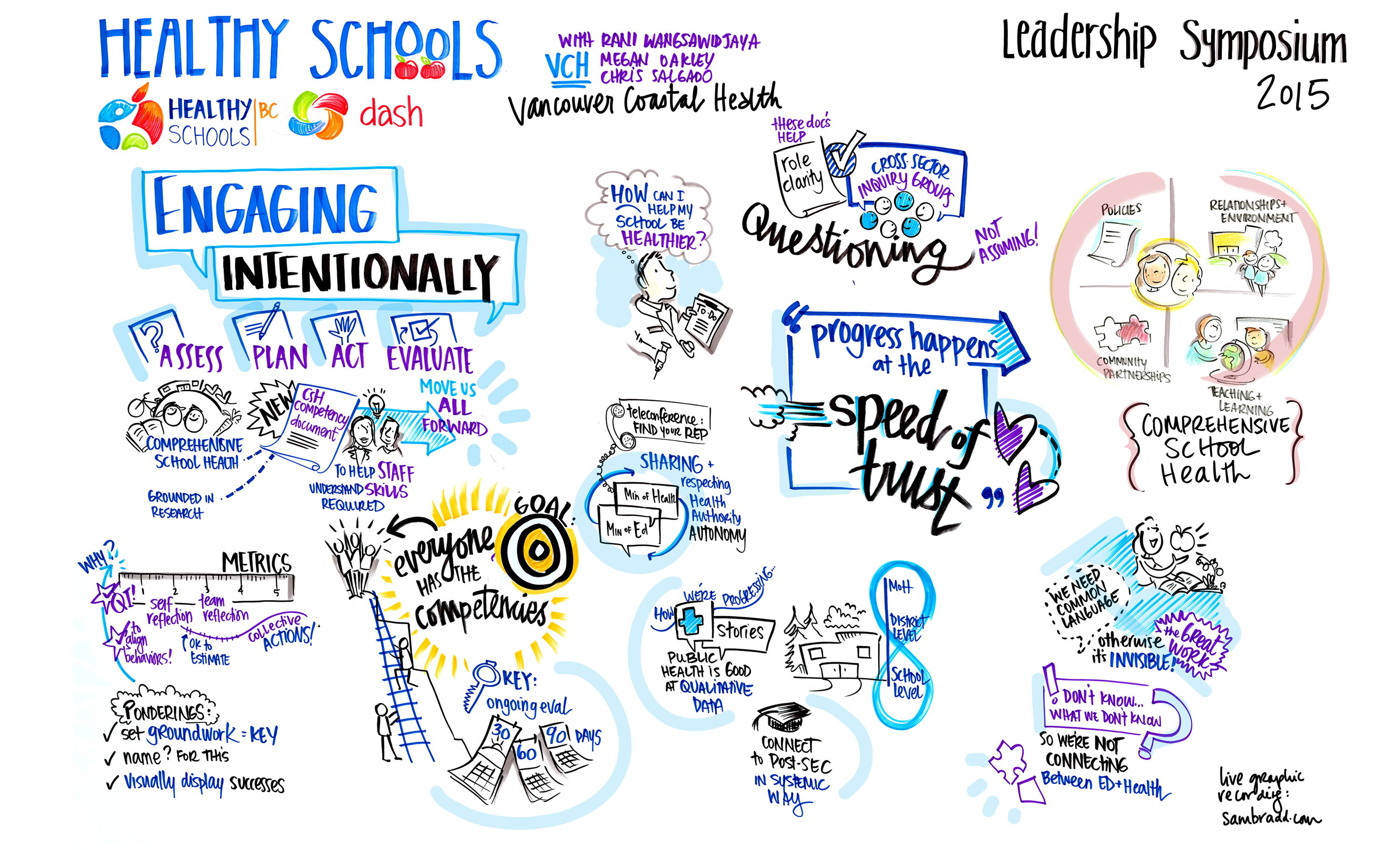 graphic recording, graphic facilitation, healthy schools bc, staff engagement, education, health care, sam bradd