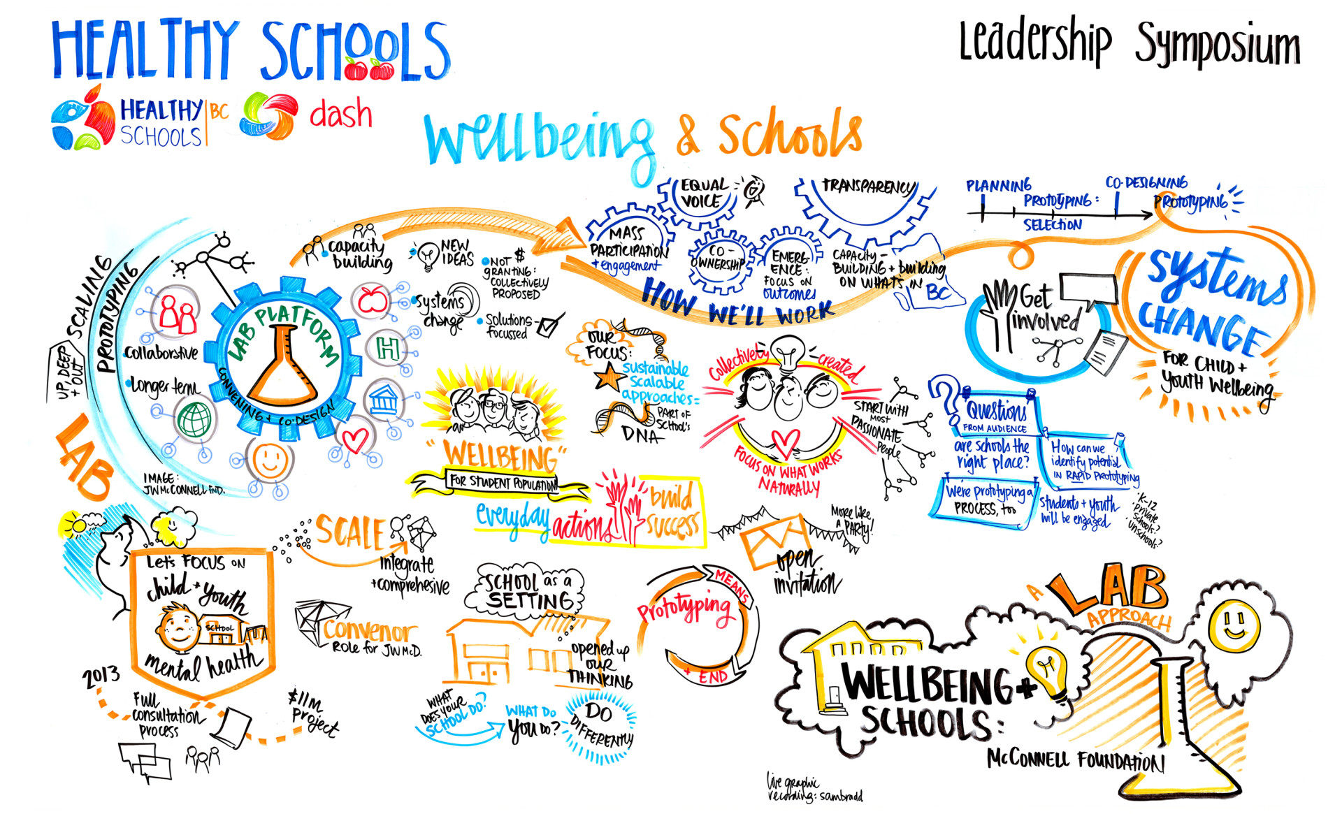 graphic recording, graphic facilitation, healthy schools bc, well being, JW McConnell Foundation, Lab approach, sam bradd