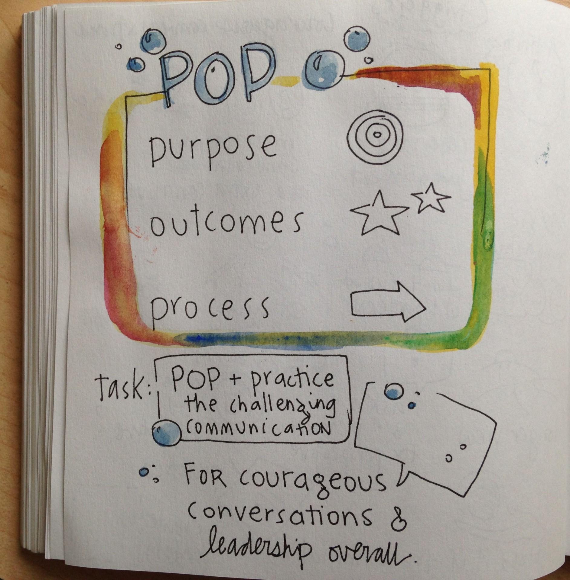 POP: purpose, outcomes, process sketchnote