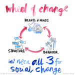 Structure, Hearts and Minds, Behaviour are all needed for social change. Via Social Transformation Project