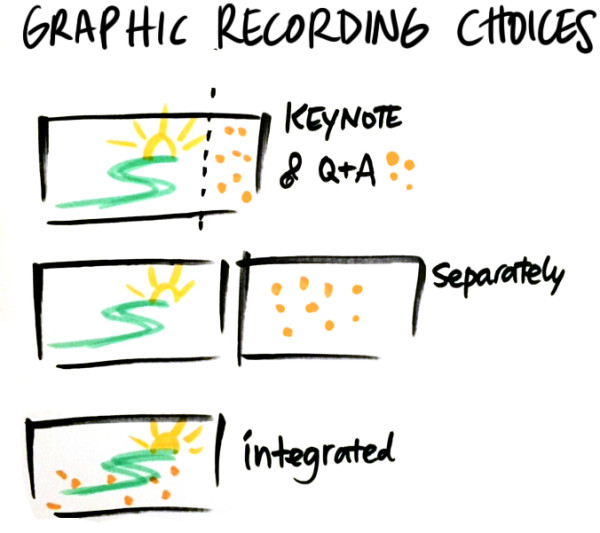 graphic recording choices for keynotes