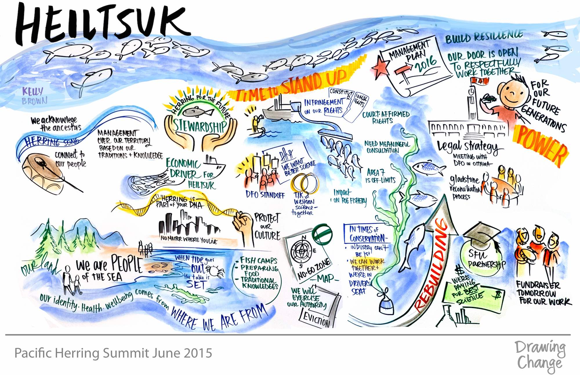 Pacific Herring Summit Heiltsuk graphic recording
