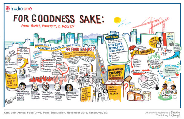 graphic recording tiare jung drawing change for cbc radio food bank forum