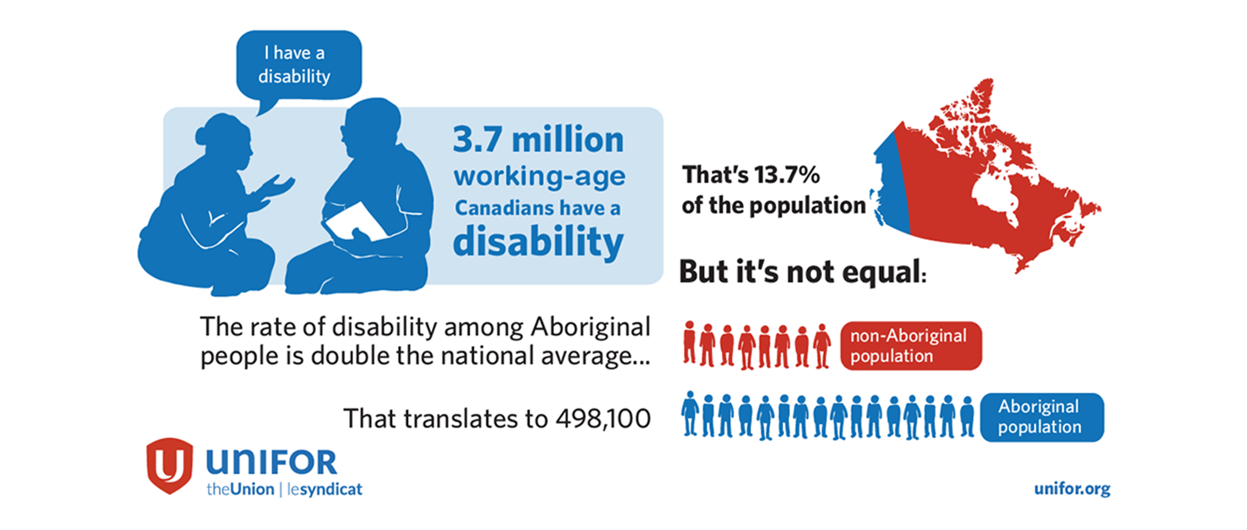 infographic detailing the disability rates amongst Aboriginal people is double the national average