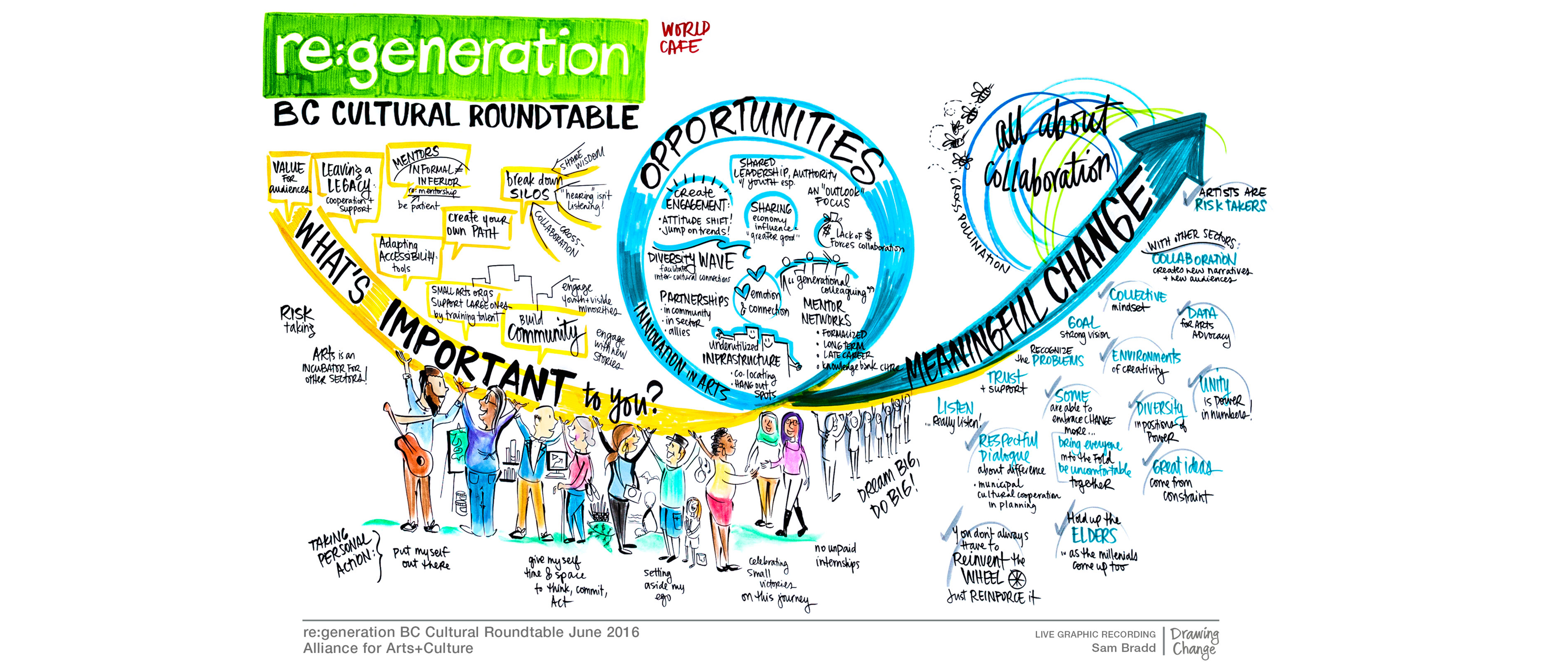 graphic recording of cultural roundtable