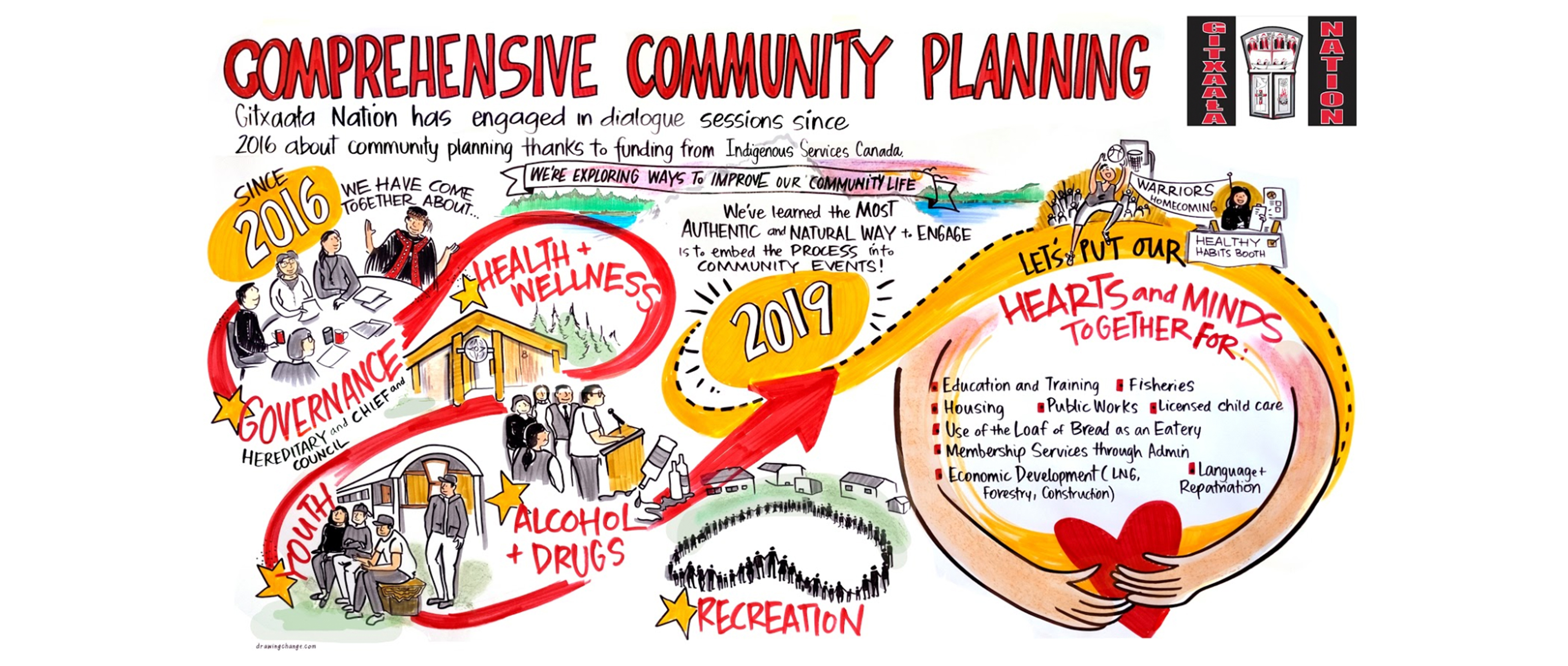 Gixaala Nation illustrated community dialogue sessions