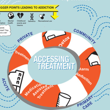 infographic with life preserver - barriers to accessing overdose treatment