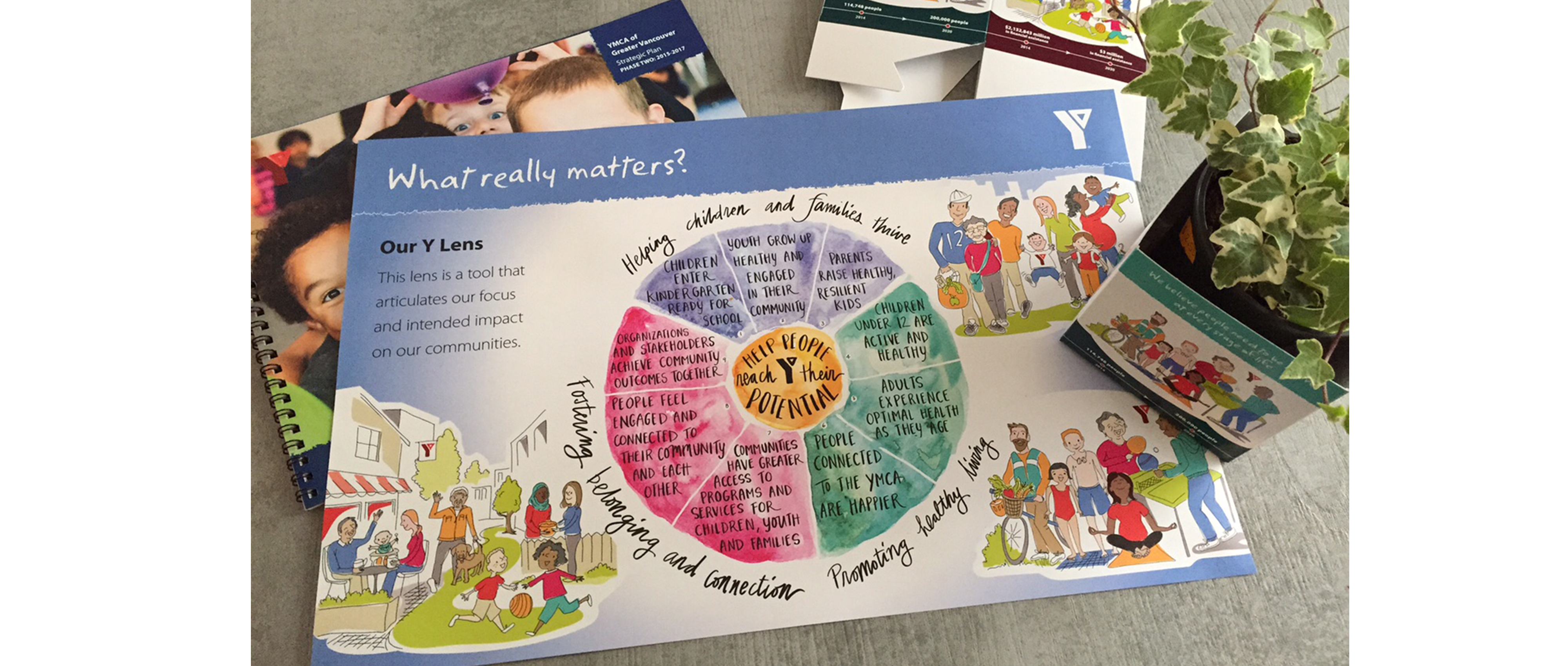 YMCA image of visual strategic plan