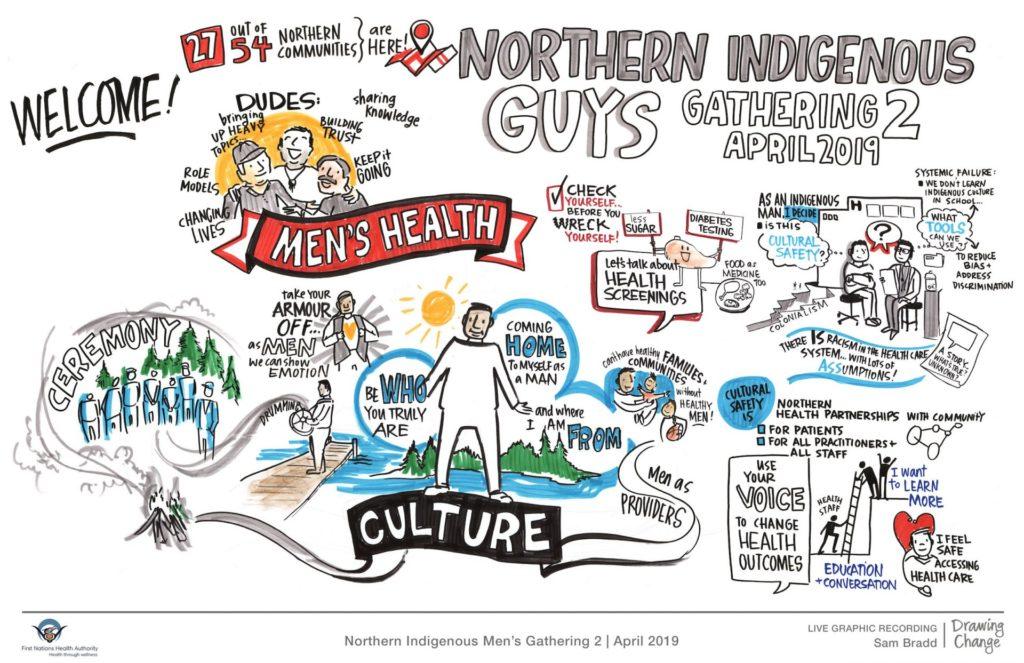Indigenous Men's Health session graphic recording