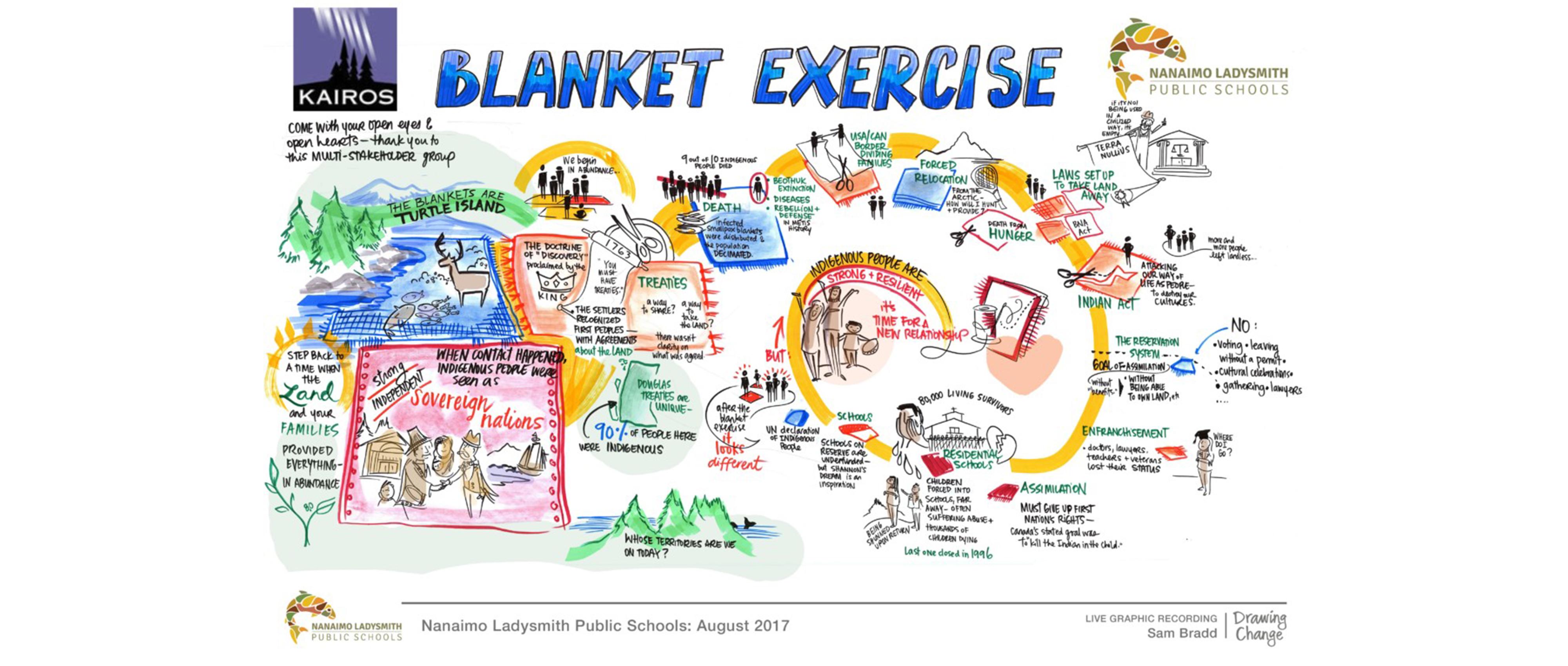 Blanket exercise graphic recording
