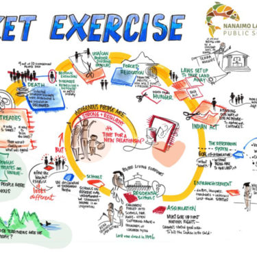 detail of blanket exercise graphic recording